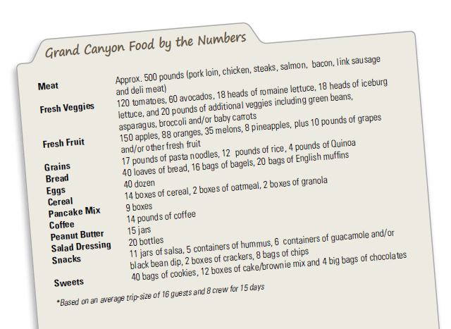 Grand Canyon rafting trip food by the numbers