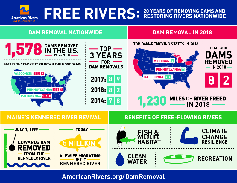 Are We in a New Era for Dam Removal Projects in the U.S.? | Graphic: American Rivers